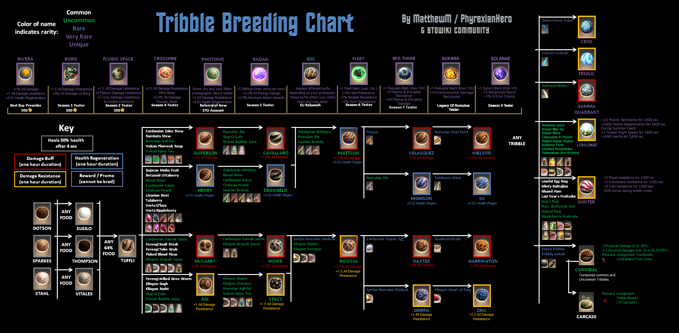 Tribble_Breeding.png